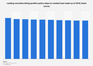 Global country ranking of policy response to food waste as of 2018