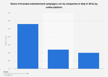 Italy: branded entertainment campaigns 2018, by online platform