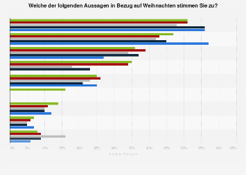 Umfrage in Deutschland zu Meinungen über Weihnachten 2018