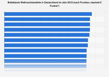 Ranking der beliebtesten Weihnachtsmärkte in Deutschland 2018