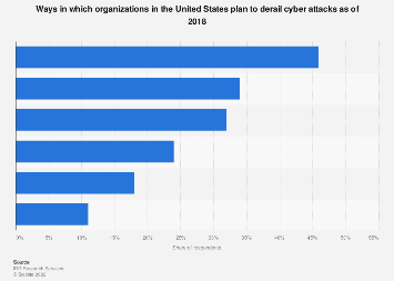 Plans to defend against cyber attacks in organizations in U.S. 2018