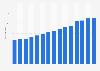 Number of Apotek 1 pharmacies in Norway 2008-2018
