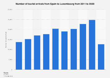 Inbound tourism of visitors from Spain to Luxembourg 2011-2018