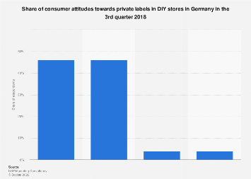Share of consumer attitudes towards private label DIY products in Germany Q3 2018