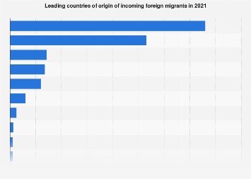 Mexico: number of incoming migrants 2018, by country of origin