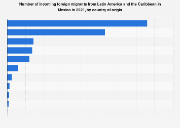 Mexico: incoming migrants from LatAm 2018, by country