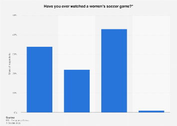 Percentage of French people who have already watched a women's soccer game 2018