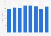 Volume de production de primeurs au Maroc 2010-2017