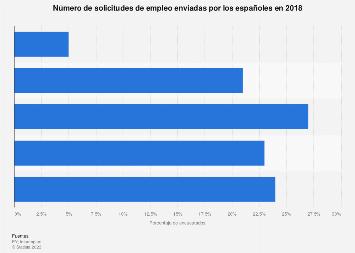 Búsqueda de trabajo: número de solicitudes de empleo enviadas en España 2018
