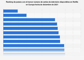Ranking europeo de los países con menos series de TV disponibles en Netflix 2018