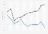 Overall score of UAE on the Economic Freedom Index ranking 1998-2018