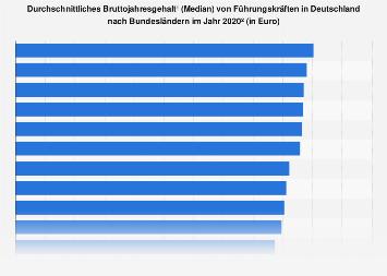 Bruttojahresgehälter von Führungskräften in Deutschland nach Bundesländern 2018