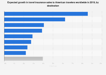 Expected growth in travel insurance sales to American travelers 2019, by region
