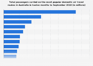 Total passengers carried on most popular domestic air travel routes Australia 2018