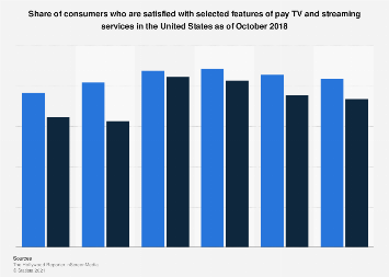 Satisfaction with pay TV and streaming services U.S. 2018
