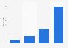 Número de empleados de Carcamóvil SL en España 2015-2018