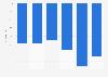Evolution du nombre de chefs d'exploitations agricoles France 2010-2016