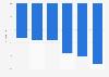 Évolution du nombre de chefs d'exploitations agricoles en Bretagne 2010-2016