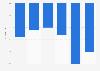 Évolution du nombre de chefs d'exploitations agricoles Centre-Val de Loire 2010-2016