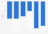 Evolution du nombre de chefs d'exploitations agricoles dans le Grand-Est 2010-2016