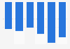 Evolution du nombre de chefs d'exploitations agricoles Nouvelle-Aquitaine 2010-2016