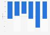 Evolution du nombre de chefs d'exploitations agricoles en Occitanie 2010-2016
