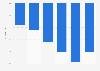 Evolution du nombre de chefs d'exploitations agricoles Pays de la Loire 2010-2016