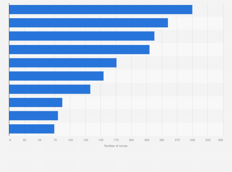 Leading footwear retailers by number of outlets in Italy