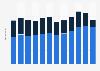 Umsatz mit Neugeschäften* im Pkw-Leasing in der Schweiz nach Nutzergruppe bis 2017