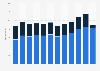 Umsatz im Pkw-Leasing in der Schweiz nach Nutzergruppe bis 2017