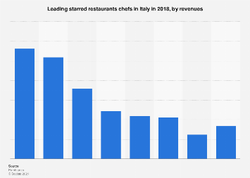 Starred restaurants chefs in Italy 2018, by revenues
