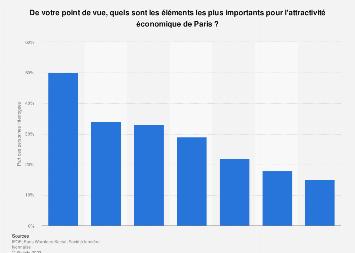 Éléments importants selon les Français pour l'attractivité économique de Paris 2018