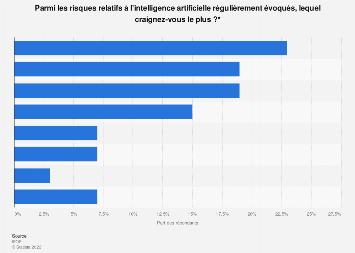 Risques liés à l'intelligence artificielle les plus craints en France 2018