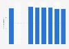 Nombre d'élèves dans l'enseignement secondaire en Grèce 2007-2017