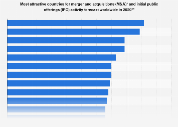 Most attractive countries for M&A and IPO activity worldwide 2019