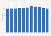 Nombre d'élèves dans l'enseignement secondaire en Islande 2005-2015