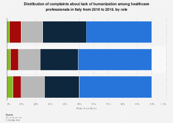 Italy: complaints about lack of humanization in healthcare 2016-2017