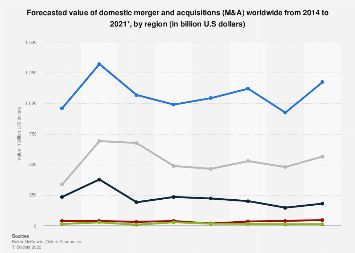 Forecast: value of domestic M&A deals worldwide 2014-2021, by region