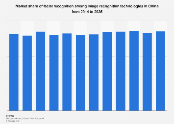 Market share of facial recognition technology in China 2014-2025