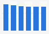 Number of book translators in the Netherlands 2012-2017
