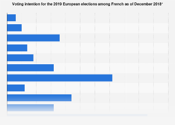 Voting intention for the 2019 European elections in France December 2018