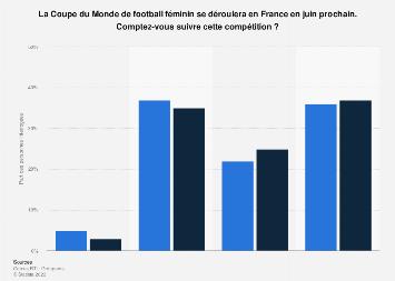 Part des Français prévoyant de regarder la Coupe du Monde de football féminin