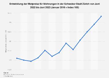 Mietpreisindex für die Stadt Zürich in der Schweiz bis Mai 2019