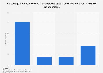 Share of companies which reported at least one strike by business line in France 2016