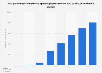Global Instagram influencer marketing spending 2013-2020