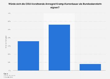 Umfrage zur Eignung von Annegret Kramp-Karrenbauer als Bundeskanzlerin 2019