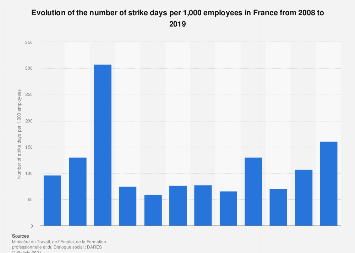 Number of days not worked per 1,000 employees due to strike in France 2008-2016