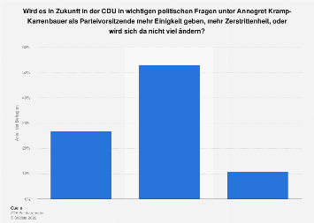 Umfrage zur Einigkeit der CDU unter Annegret Kramp-Karrenbauer 2019