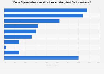 Umfrage zu Eigenschaften für das Vertrauen in Influencer in Deutschland 2018
