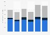 Durchschnittliche Jahresmobilität in der Freizeit der Schweizer bis 2015